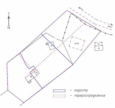 Перераспределение участков, находящихся в частной собственности
